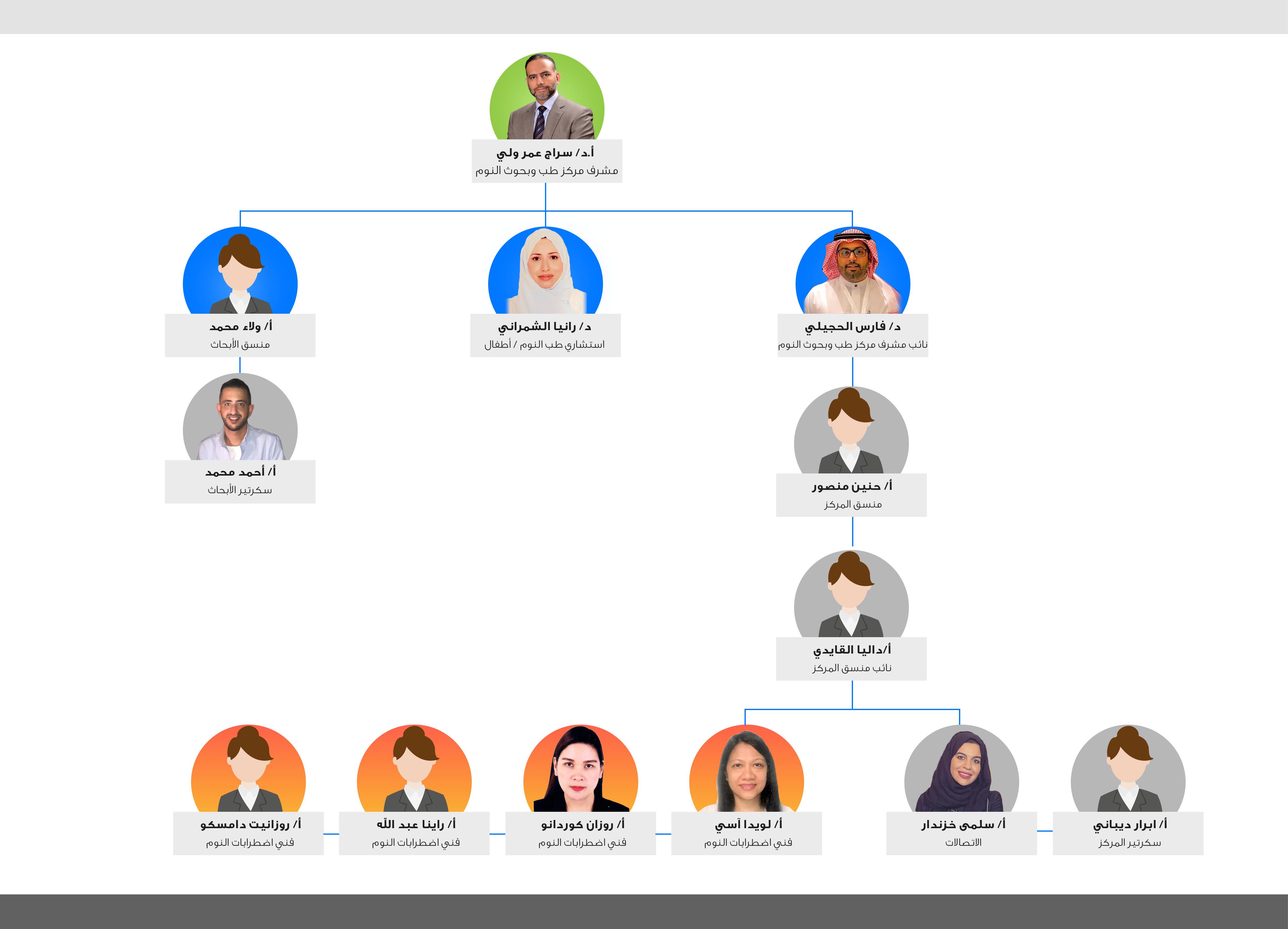 organizational structure (ar)